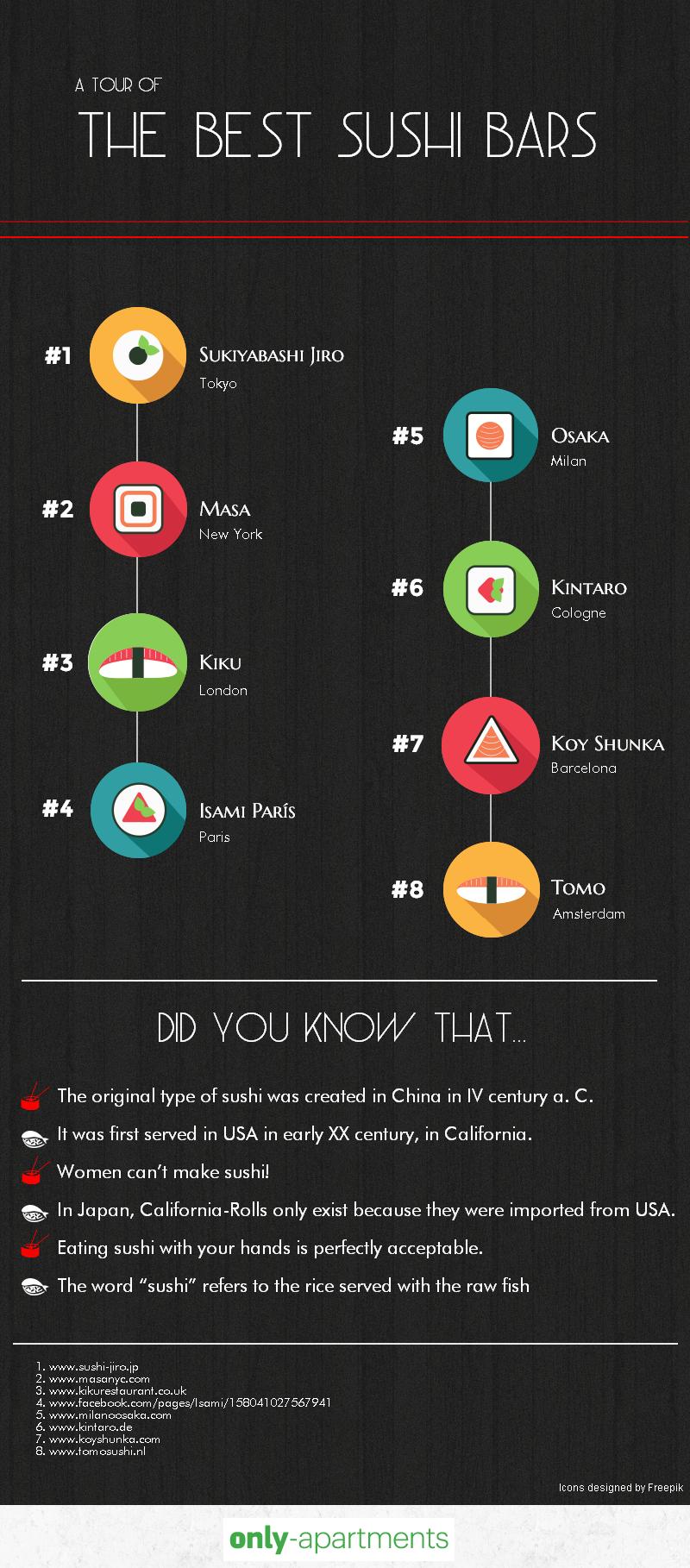 TOP 8 des restaurants de sushi dans le monde